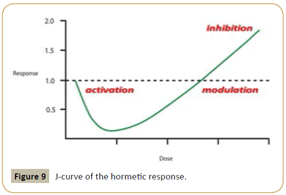 immunology-microbiology-hormetic-response