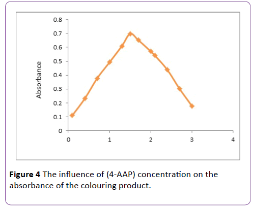 insights-in-pharma-research-4-AAP-colouring-product