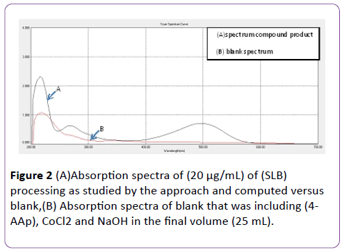 insights-in-pharma-research-Absorption-spectra