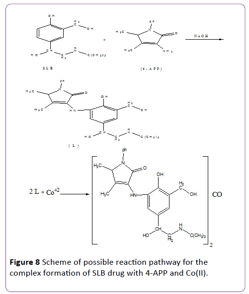 insights-in-pharma-research-reaction-pathway