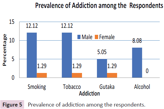journal-biomedical-science-applications-Prevalence-addiction