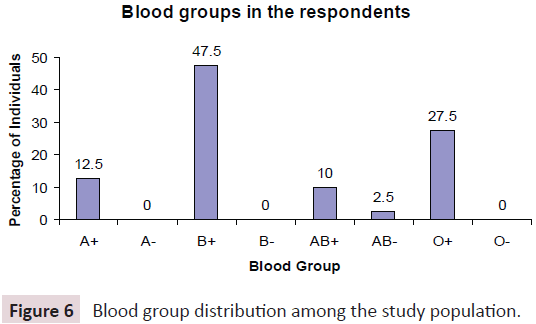 journal-biomedical-science-applications-group-distribution