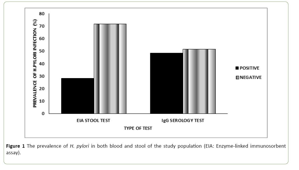 Terrific Comparative Evaluation Of Stool Antigen Immunoassay And Creativecarmelina Interior Chair Design Creativecarmelinacom