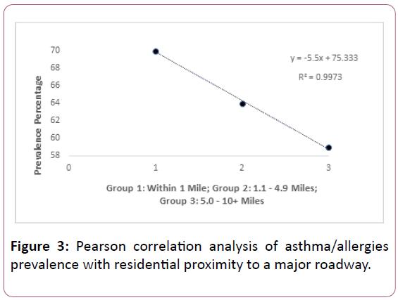 medicine-therapeutics-analysis-asthma
