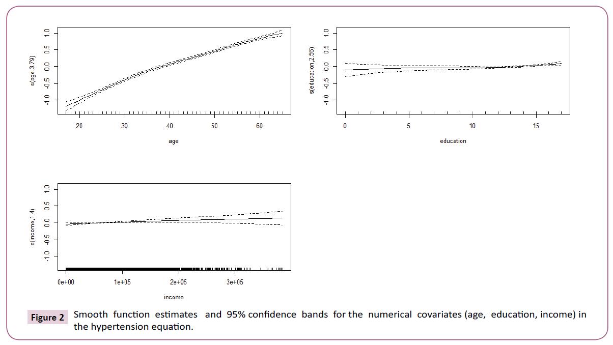medicine-therapeutics-numerical-covariates