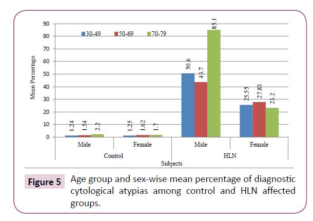 medicine-therapeutics-percentage-diagnostic