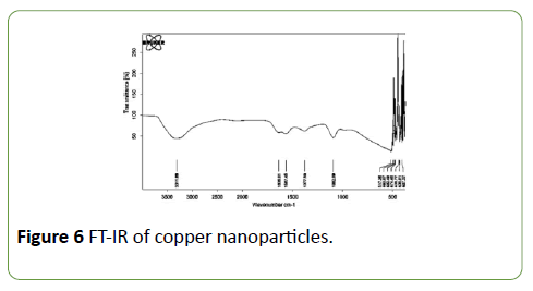 nanoscience-nanotechnology-research-copper
