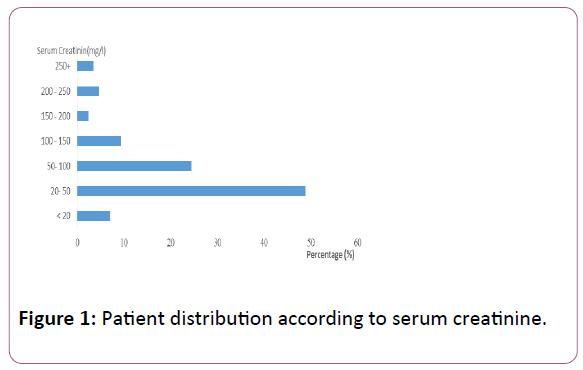 nephrology-urology-serum-creatinine