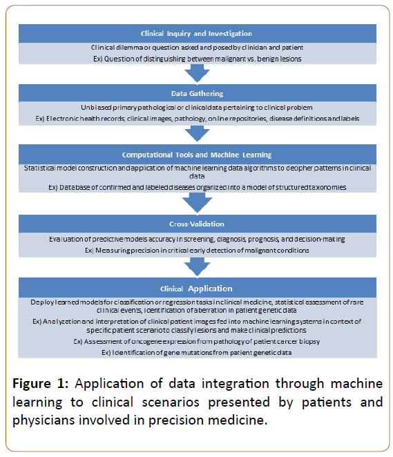 oncopathology-clinical-research-data-integration