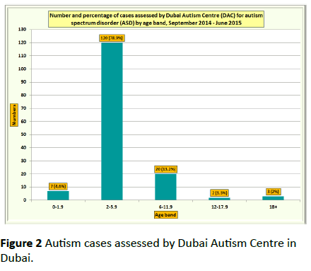 Autism As Disorder Of Prediction In >> Prevalence Trend Determinants And Prediction Of Autism Spectrum