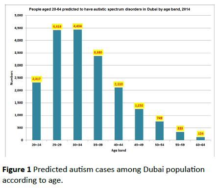 pediatrics-health-research-Predicted-autism-cases