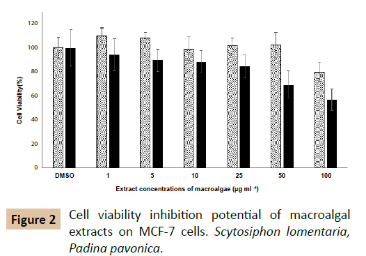pharmaceutical-biotechnology-Cell-viability-inhibition