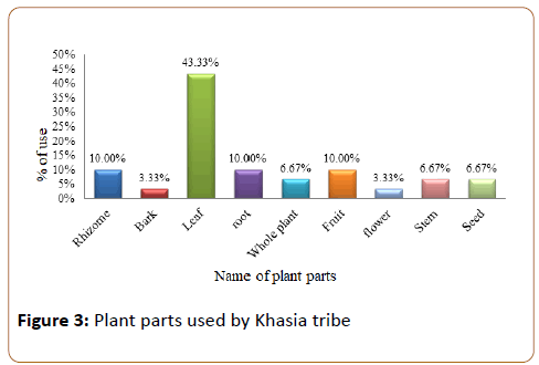 Ethnomedicinal Survey of Plants among Khasia Tribes Residing in