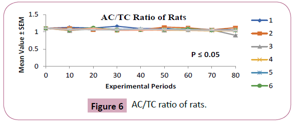 phytomedicine-and-clinical-therapeutics-ratio-rats