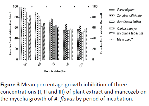 plant-sciences-agricultural-research-percentage-growth-inhibition