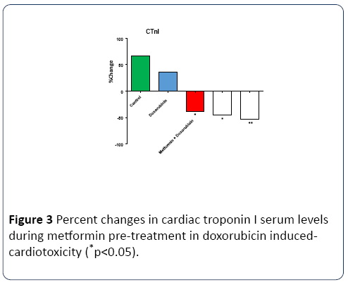 Caspase-3 levels (CASP-3) in Doxorubicin Induced-Cardiotoxicity