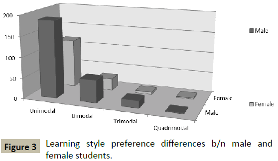 Assessment of Gender Difference on Learning Styles