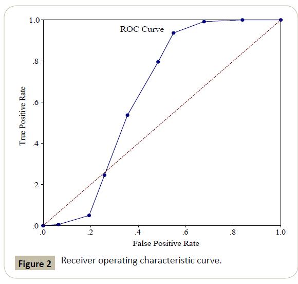 surgery-emergency-medicine-characteristic-curve