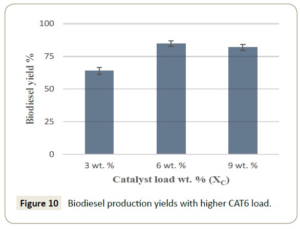 synthesis-catalysis-production-yields