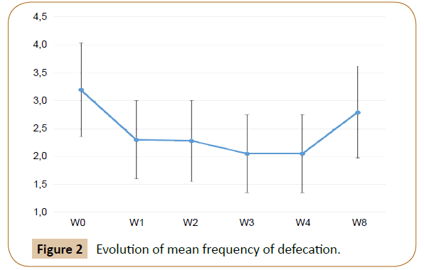veterinary-medicined-surgery-Evolution-mean-frequency-defecation